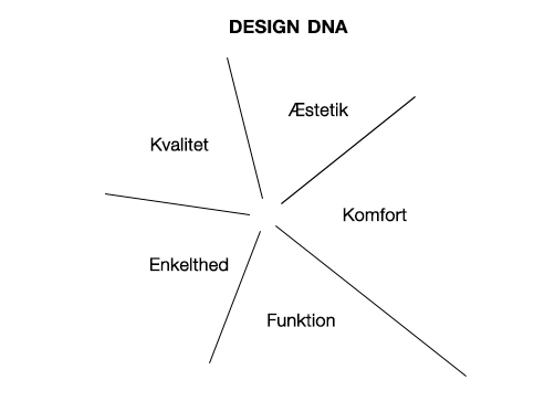 VIIL Design DNA - beskrivelse